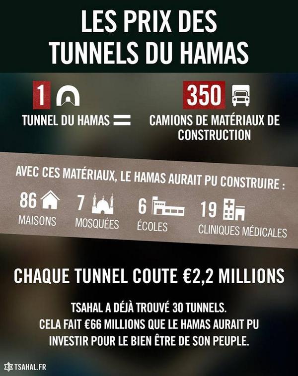 1 tunnel ou 6 écoles à Gaza ? Le Hamas fait toujours le choix du terrorisme au détriment de sa population.