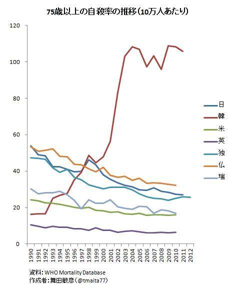 고령자의 자살율 추이 국가별 비교. 한국은 타의 추종을 불허하는…. IMF 이후 딴 나라가 된 느낌. ★1997年為替危機以後、韓国は別の国になってしまったみたい。 RT @tmaita77: 高齢者の自殺率推移。https://t.co/uYa2KeYDyv