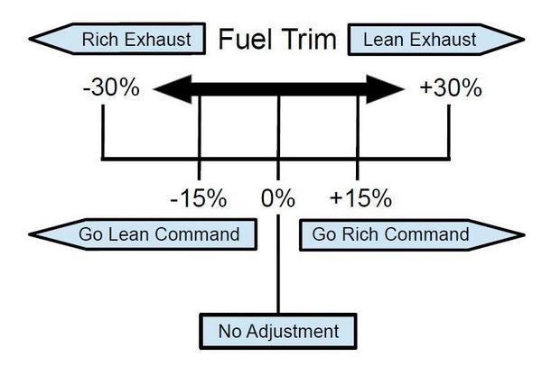 Learn Automotive