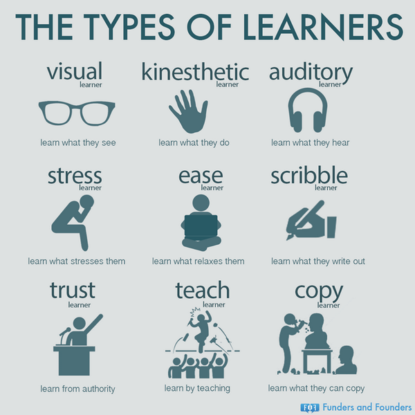 what type of learner are you Knowing your type–and learning about the personality types of those around you–can make you happier and more successful in every aspect of your life.
