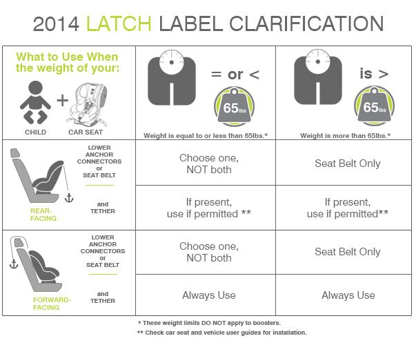 Did you know LATCH carseat rules changed? I didn't until now. Thanks @Britax  Found at http://t.co/2CVus5HGTj http://t.co/eC8RQ7yC31