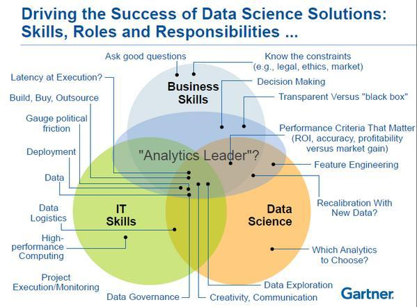 Driving the Success of Data Science Solutions