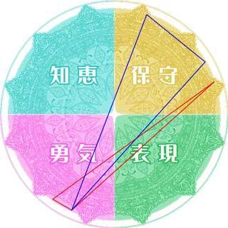 """水晶玉子 on Twitter: """"相性も占えます。三角形が重なるか否かで縁の強 ..."""