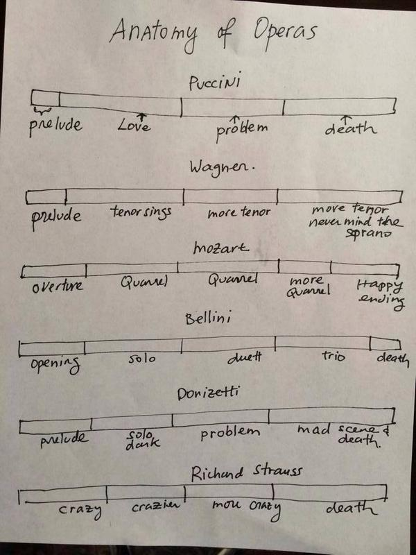 :) RT @ClassicalKDFC: Curious about #opera? Here's a handy primer as to the basic layout. http://t.co/7RBplGw2Xy
