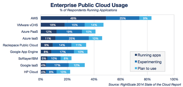 #RightScale State of the Cloud Report: Among enterprises, vCHS number 2, @WindowsAzure IaaS gaining interest http://t.co/VBe4AddaYf