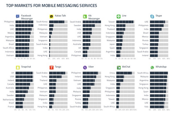 Top markets for mobile messaging services  http://t.co/bZj1CJCb7N http://t.co/WY9vM2S1mL