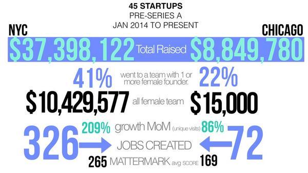 45 startups, #NYC & #chicago #startups preseriesA #femalefounders data via @Mattermark http://t.co/3nNSYF64ON cc @DanielleMorrill @kathl2en_