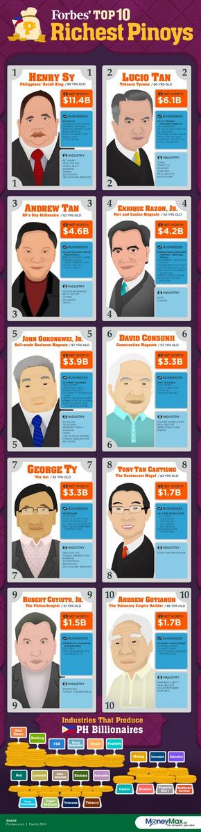 The list of Top 10 richest Pinoys is an evidence of hard work, intelligence and discipline. Here are the 10 richest Pinoys listed by the popular Forbes. Henry Sy, Lucio Tan, Andrew Tan, Enrique Razon, Jr., John Gokongwei, David Consunji, George Ty, Tony Tan Caktiong, Robert Coyiuto, Andrew Gotianun,