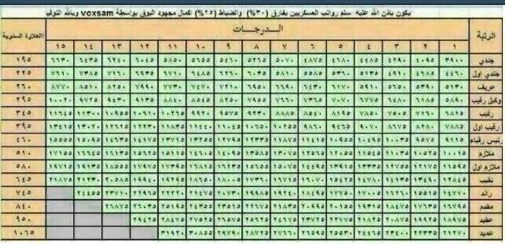 عثمان الشيخي Pa Twitter سلم رواتب العسكريين بعد الزيادة Http T Co 8bafkzuvaq