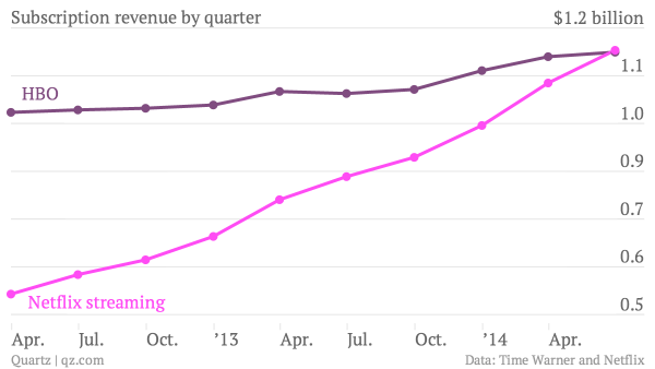 Netflix now has more subscription revenue than HBO http://t.co/sg25IY7X45 http://t.co/uOCZyN19zM