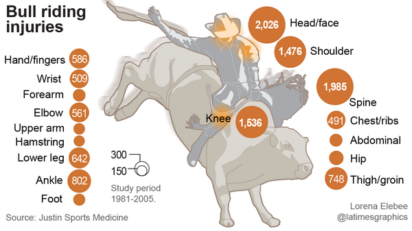 """""""@latimes: Rodeos are 10 times more injurious than football http://t.co/TIwpRS2m0n http://t.co/8m8z7nMKT2"""" @RodeoChat"""