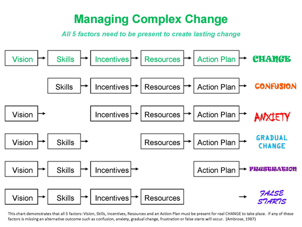Kim Donahue Barrett On Twitter Managing Complex Change Are These 5 Factors Present When Coaching Teachers So The Result Is Lasting