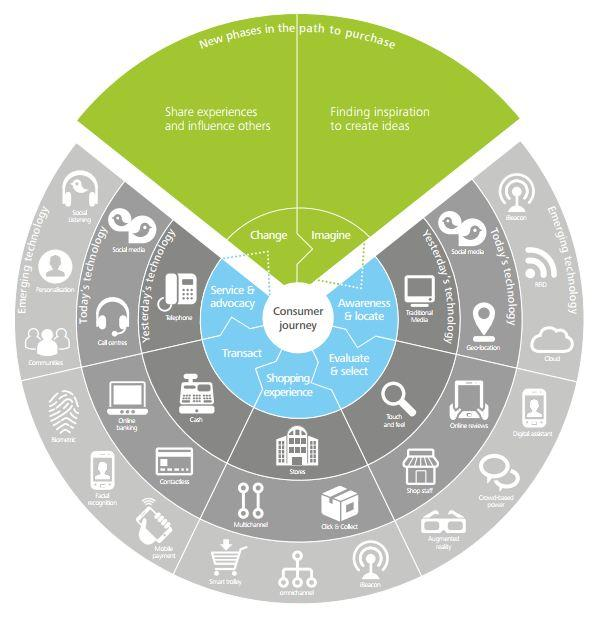 Deloitte Tmt On Twitter The Consumer Path To Purchase Has Been