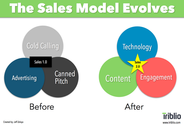 Sales is evolving! You can't depend on traditional sales tactics when selling to modern buyers. #socialselling http://t.co/UThVs0gpgF