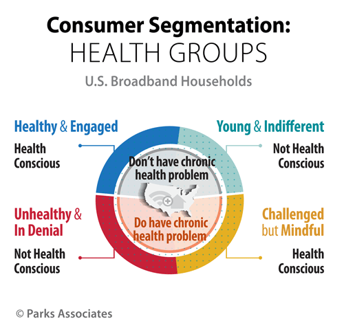 New Research Reveals 4 Segments of #DigitalHealth Consumers. http://t.co/4Pqe4Yvbuk | @hitconsultant http://t.co/iXiFDwBa1U