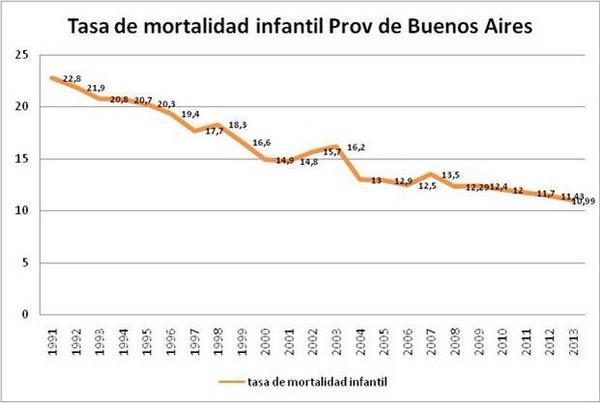 La mortalidad infantil muestra el valor más bajo de la serie y tendencia decreciente. #queruzoInvestiga http://t.co/nNEwxWwn8I