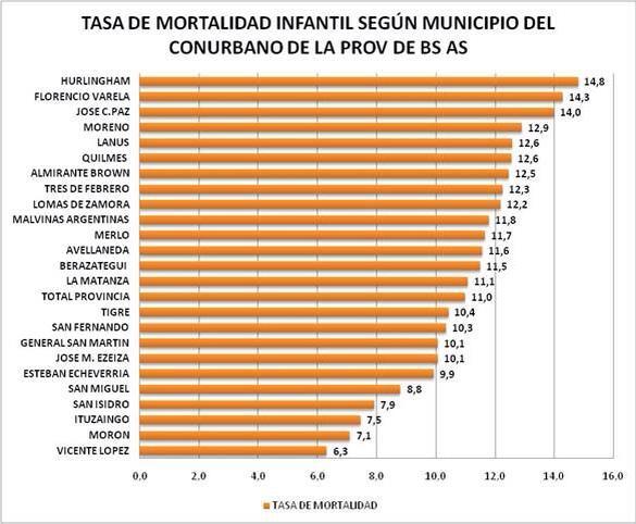 Veamos la foto. Ránking de la tasa de mortalidad infantil 2013 x partido conurbano. #queruzoInvestiga http://t.co/r5U5me1eSw