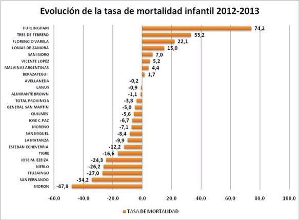 Ahora veamos la evolución 2012-2013 de la tasa de mortalidad infantil en partidos del conurbano. #queruzoInvestiga http://t.co/cghg61gWKQ