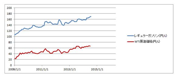 ガソリン(レギュラー)価格とWTI原油価格の推移。ザックリしたデータなんだけど、あくまで、ポイントはスケールと円表示なんで、よく分かるはず。 http://t.co/hYK75eVkMJ