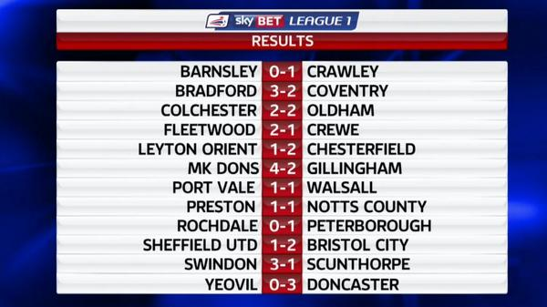 Sky Sports Football On Twitter The Classified Results From The Opening Day In The Skybetleague1 Http T Co Pse95ixwxd Fl72 Http T Co Bkb3v9bcpa