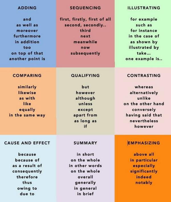 vocabulary enrichment in compostition essay