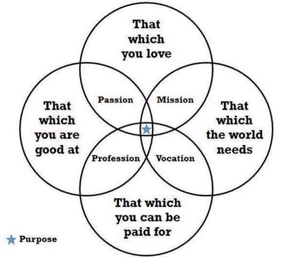 """The definition of Purpose"" By @Timothy_Hughes  #quote #mission #passion http://t.co/Skhx5C7xOj"