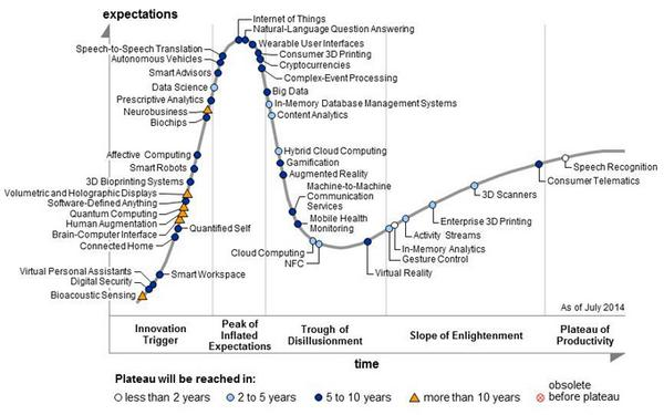 The Gartner Hype Cycle 2014 is out now. Wearable UI's on their way down... http://t.co/y9WZFAPxTR
