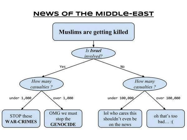 People being killed in Middle East. Is it News worthy? Check out the chart. http://t.co/hPLCRht7bL