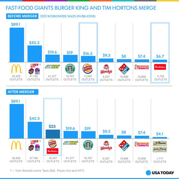 top fast food chains 2018