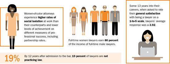 Full-time #women #lawyers earn 80% of their male counterparts, & other @ABFResearch findings. http://t.co/Lav1BRwR9v http://t.co/dqpiuc6y0f