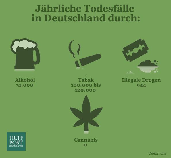 Tote Durch Cannabiskonsum