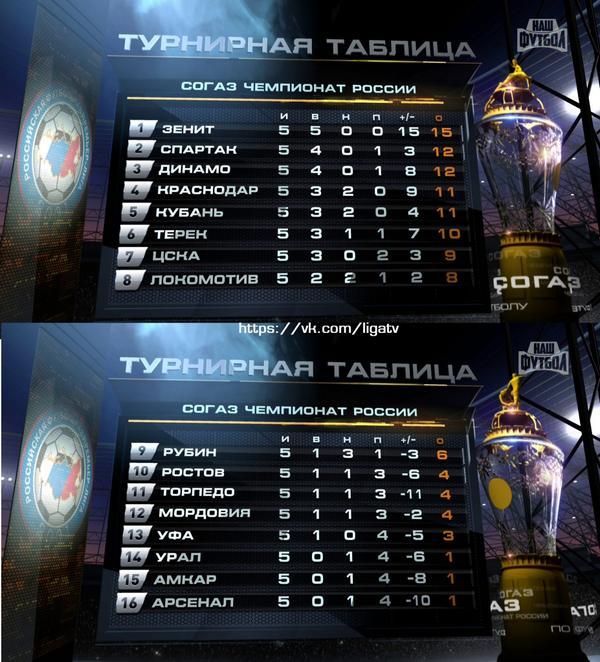 германия 3 лига турнирная таблица 2014 2015