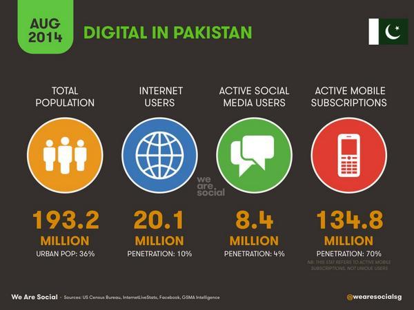 Digital stats for #Pakistan via @eskimon http://t.co/yveUWAmZCu