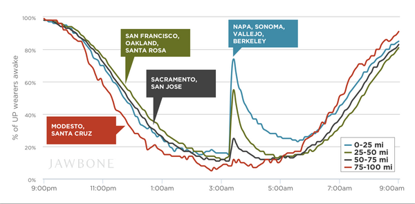 ICYMI: How the #napaquake affected sleep in the Bay Area. See more data on the blog: http://t.co/OewwIMorqz http://t.co/FVNhdjcFCh