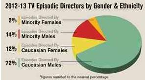 #AskHimMore about Diversity: Why are Women Only 14% of TV Directors via @melsil http://t.co/pUVxq4N54F #AskHerMore http://t.co/p8amtVBCGa