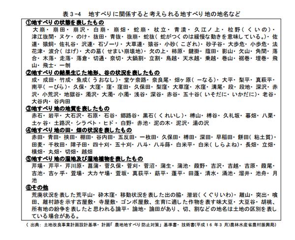 こりゃ、日本全土あかん・・・。RT @mtx8mg: 地すべりに関係すると考えられる地すべり地の地名|農林水産省 .pdf http://t.co/4Ls2YTTNMp http://t.co/tz1eHkBbYt