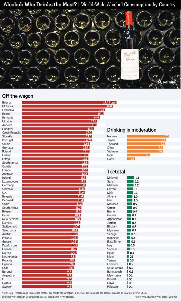 世界で最も酒飲みの国は? on.wsj.com/1pBhl0c 図:赤は酒量の多い国、オレンジは控えめな国。日本は控えめな方に入っています pic.twitter.com/WC2cBO0Hrk