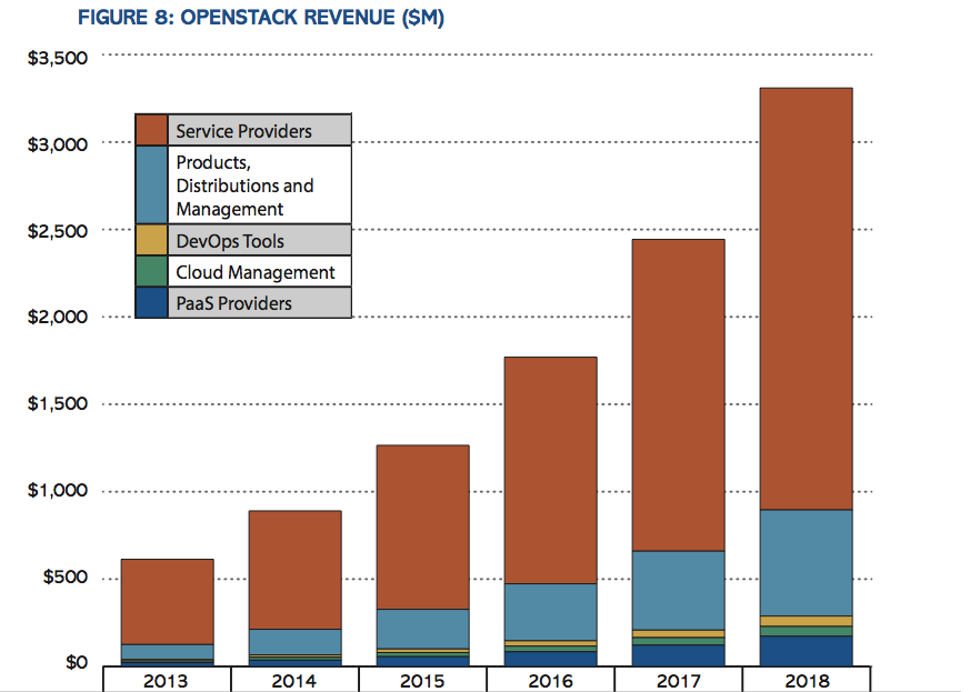 OpenStack market sizing chart