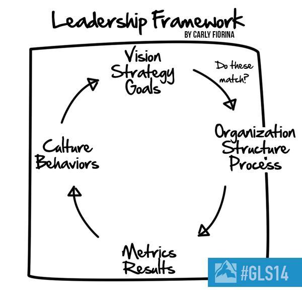 .@CarlyFiorina's Leadership Framework #GLS14 http://t.co/IVDpaTxVRb