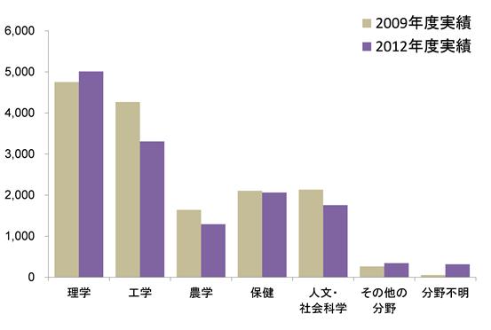 (科学技術・学術政策研究所)【ポストドクター等の雇用・進路に関する調査-大学・公的研究機関への全数調査(2012年度実績)-速報版】 理学は増加、工学、農学、人文・社会科学は減少