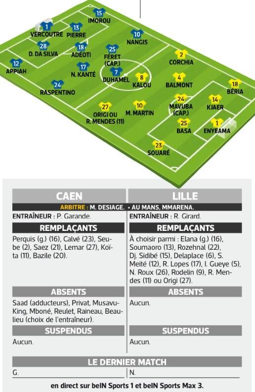[2e journée de L1] SM Caen 0-1 Lille OSC BvF3ESjCcAAdQSe