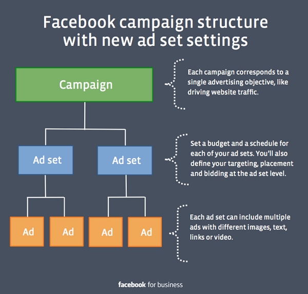 Changes coming 9/1 to Facebook ads. Hopefully you already group your ad sets by audience! http://t.co/CGDKwWghsy