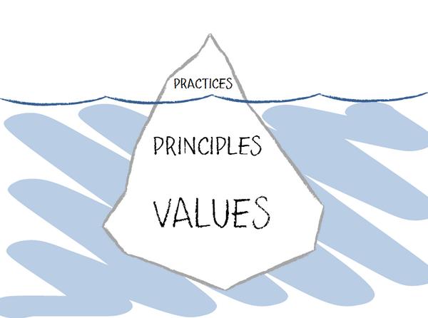 Why most change/improvement initiatives fail. http://t.co/vh38av2gKI