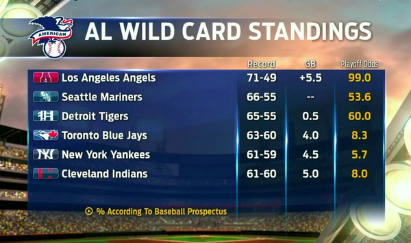 Fox Sports Mlb On Twitter The Al Wild Card Standings