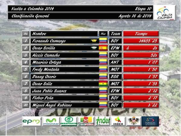 Vuelta a Colombia 2014:  En agosto y de 11 etapas - Página 6 BvNu735IIAAgo49