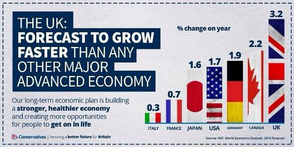 The UK is forecast to grow faster than any other major, advanced economy #LongTermEconomicPlan http://t.co/WSYMryn30Z