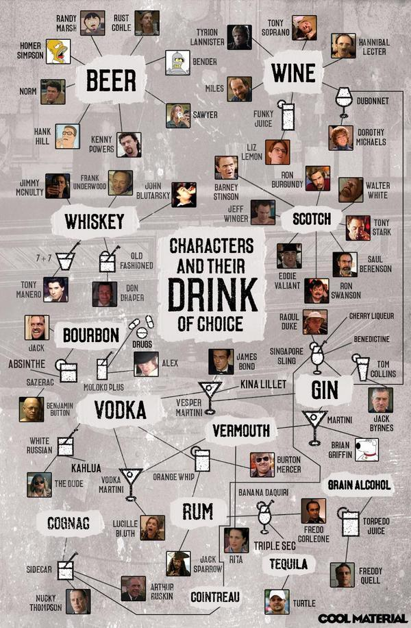 Hollywood drinks: Movie characters & their drink of choice #wine #beer #spirits http://t.co/okuIny5gdD via @winewankers