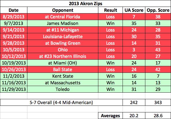 Akron Zips Football 2013