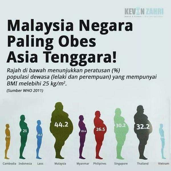 Jom lawan lemak! One of the reasons why we need #FitMalaysia Fit for Life http://t.co/6gCSArcEMy