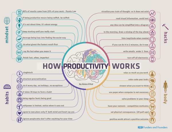 How Productivity Works -  http://t.co/qJDQV0DgFS  via. @FundersFounders  http://t.co/OA7KlrRk4C  #aussieED #ukedchat #edchat
